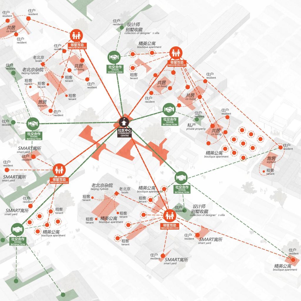 社区岛_胡同社交 Hutong Social Life_diagram